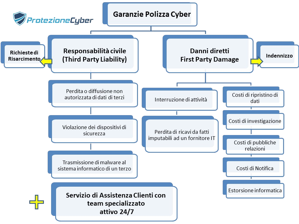 Polizza cyber risk