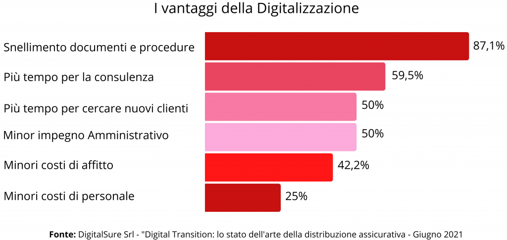 I vantaggi della digitalizzazione in ambito assicurativo